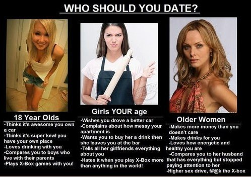 Who Should You Date?